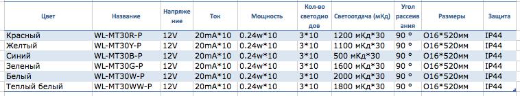 svetodiodnye-lineiki-tablitsa-1